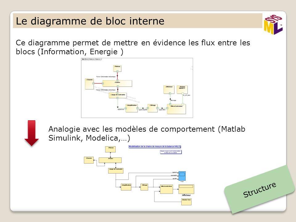 Le diagramme de bloc interne