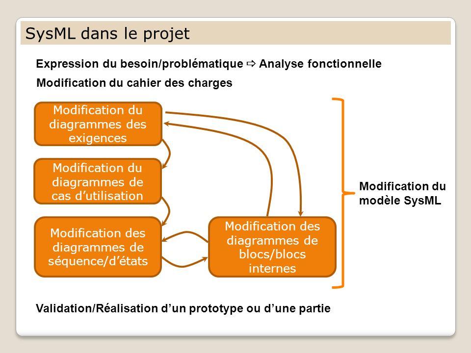 SysML dans le projet Expression du besoin/problématique  Analyse fonctionnelle. Modification du cahier des charges.