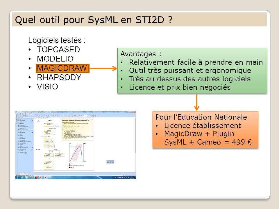 Quel outil pour SysML en STI2D