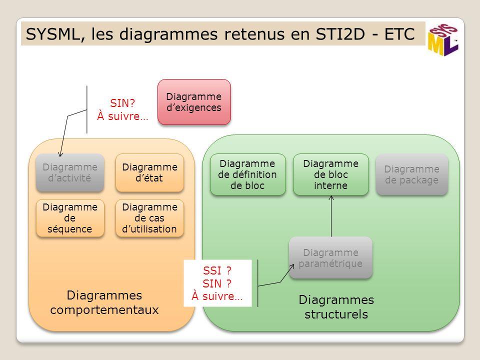 SYSML, les diagrammes retenus en STI2D - ETC