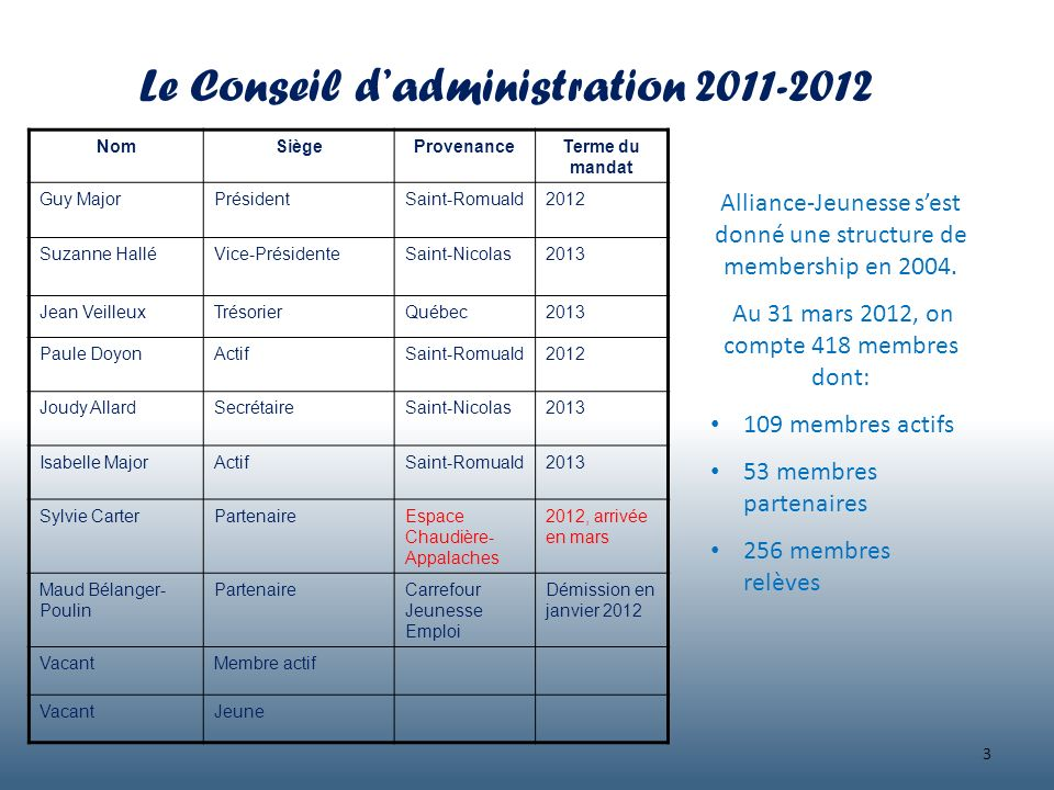 Le Conseil d'administration 2011-2012