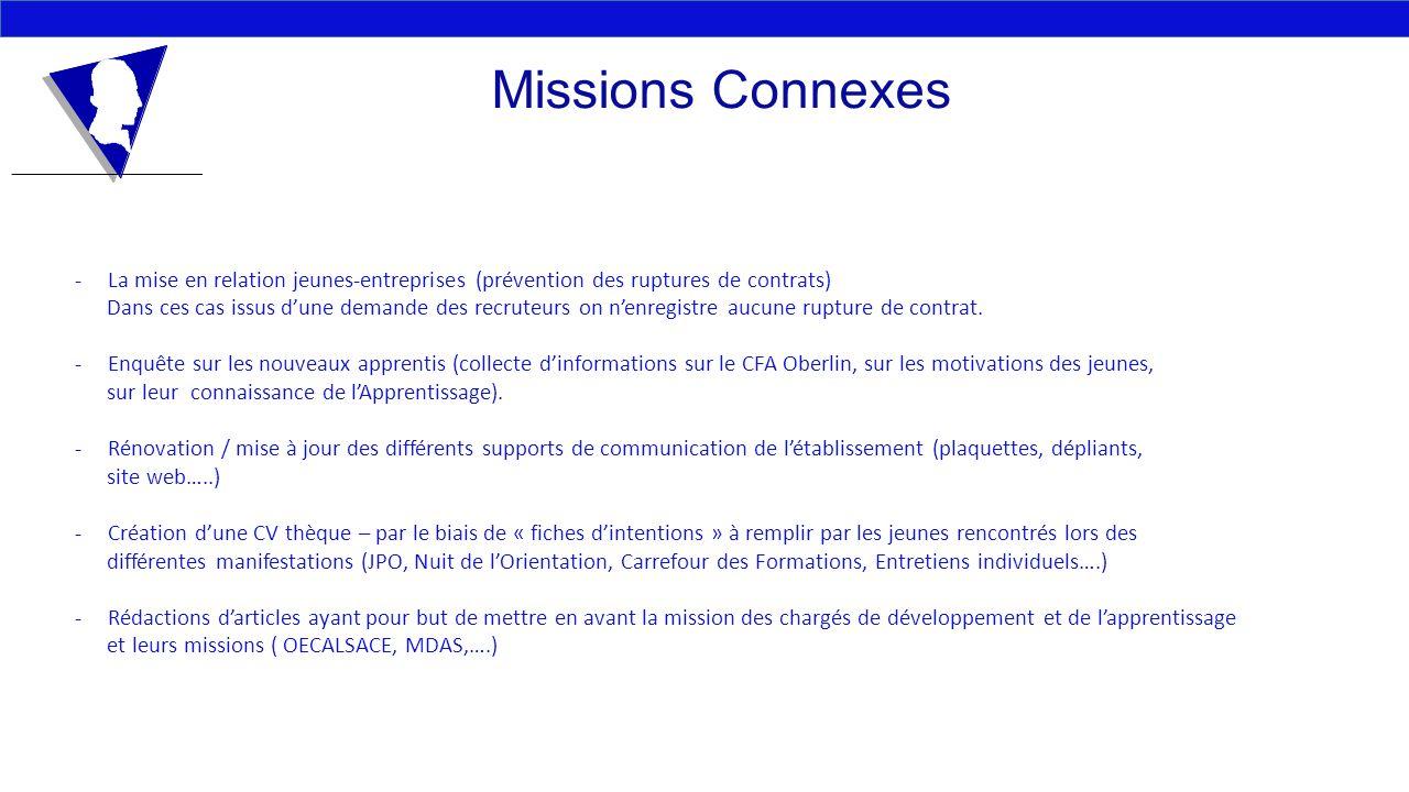 Missions Connexes La mise en relation jeunes-entreprises (prévention des ruptures de contrats)