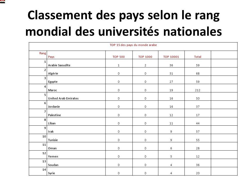 Classement des pays selon le rang mondial des universités nationales