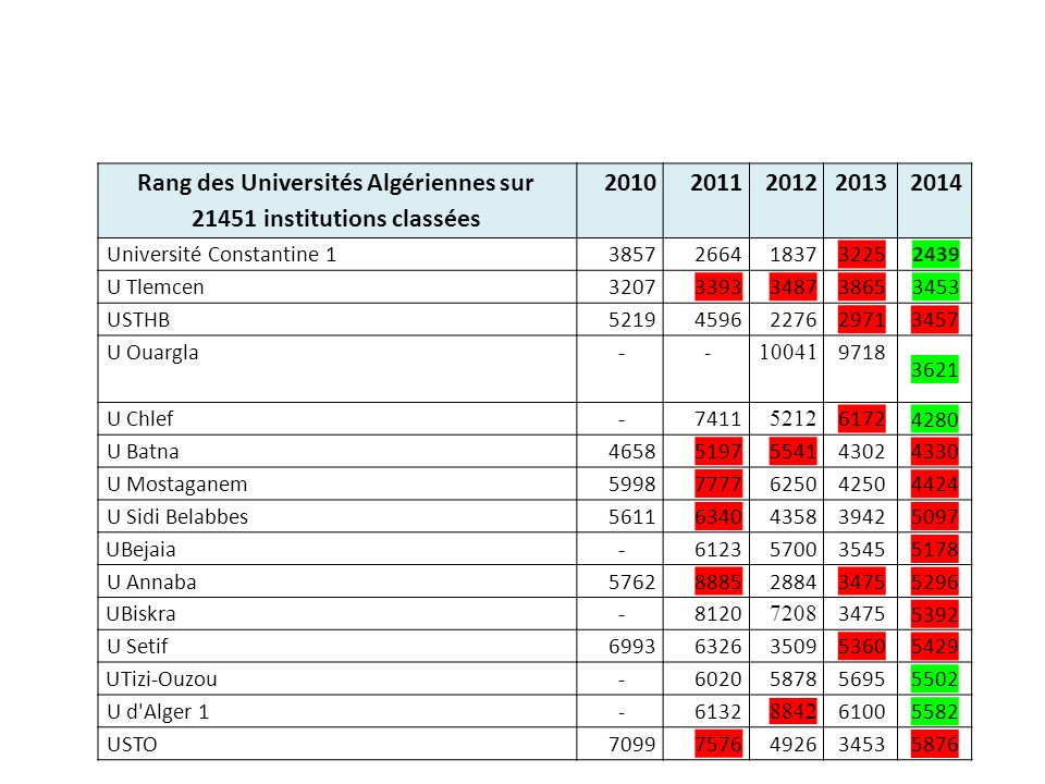 Rang des Universités Algériennes sur 21451 institutions classées
