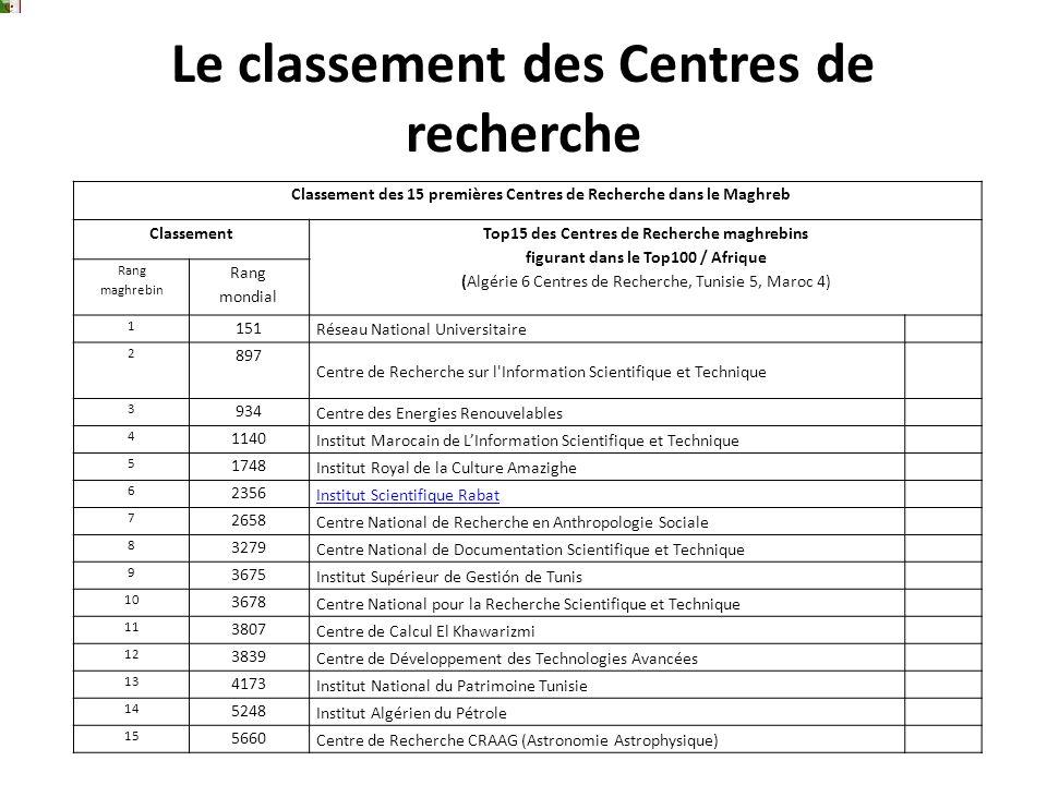 Le classement des Centres de recherche