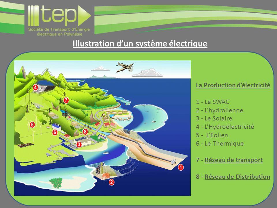 Illustration d'un système électrique