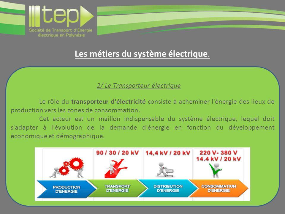 Les métiers du système électrique.