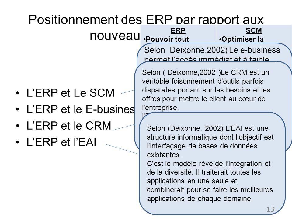 Positionnement des ERP par rapport aux nouveaux concepts