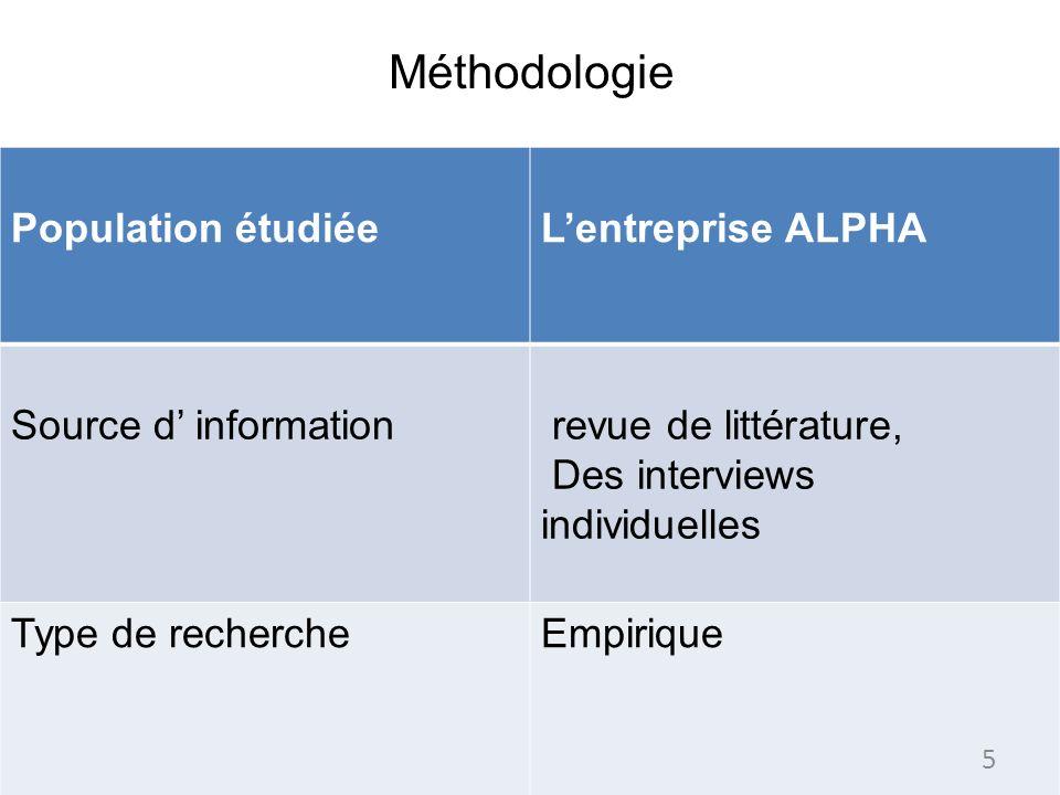 Méthodologie Population étudiée L'entreprise ALPHA