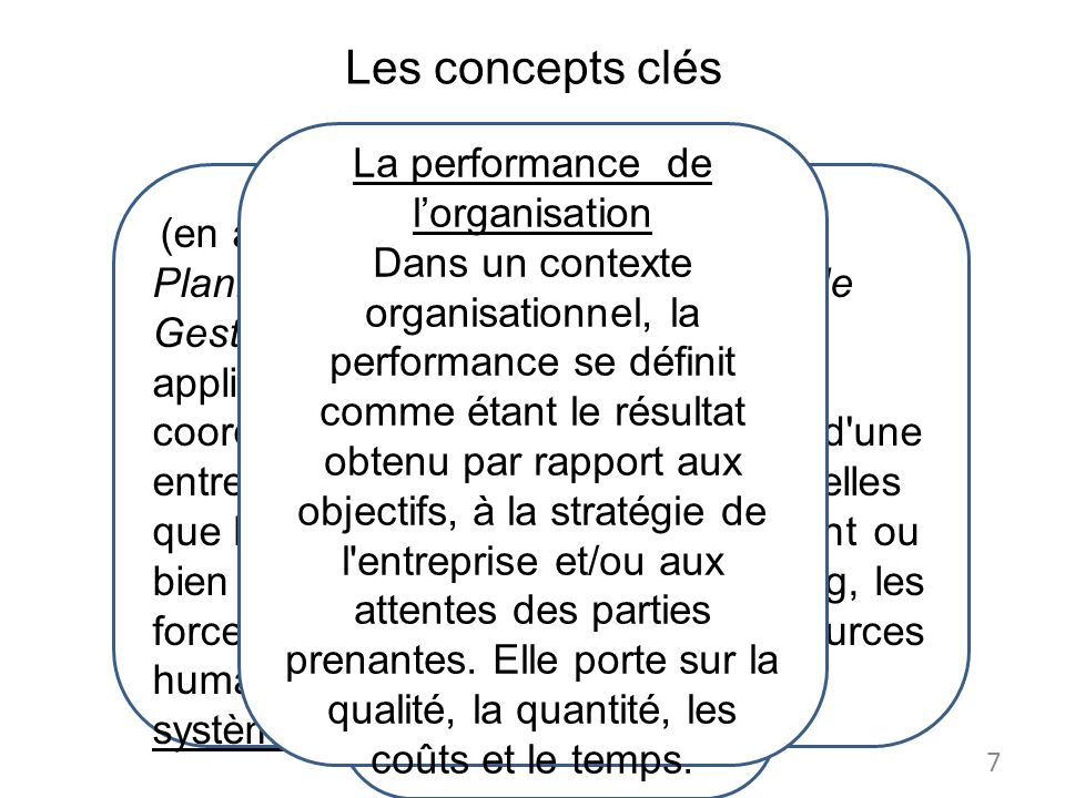 La performance de l'organisation