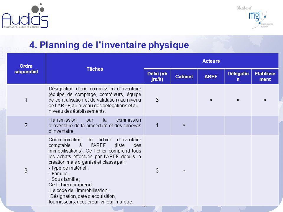 4. Planning de l'inventaire physique