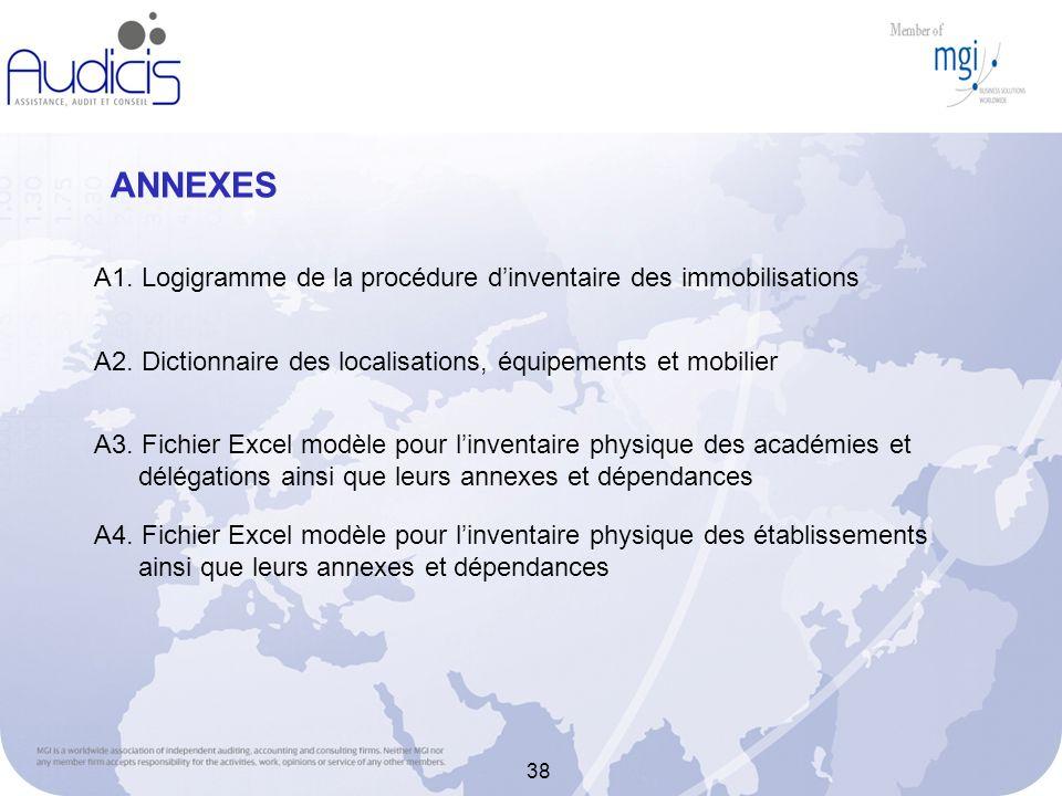 ANNEXES A1. Logigramme de la procédure d'inventaire des immobilisations. A2. Dictionnaire des localisations, équipements et mobilier.