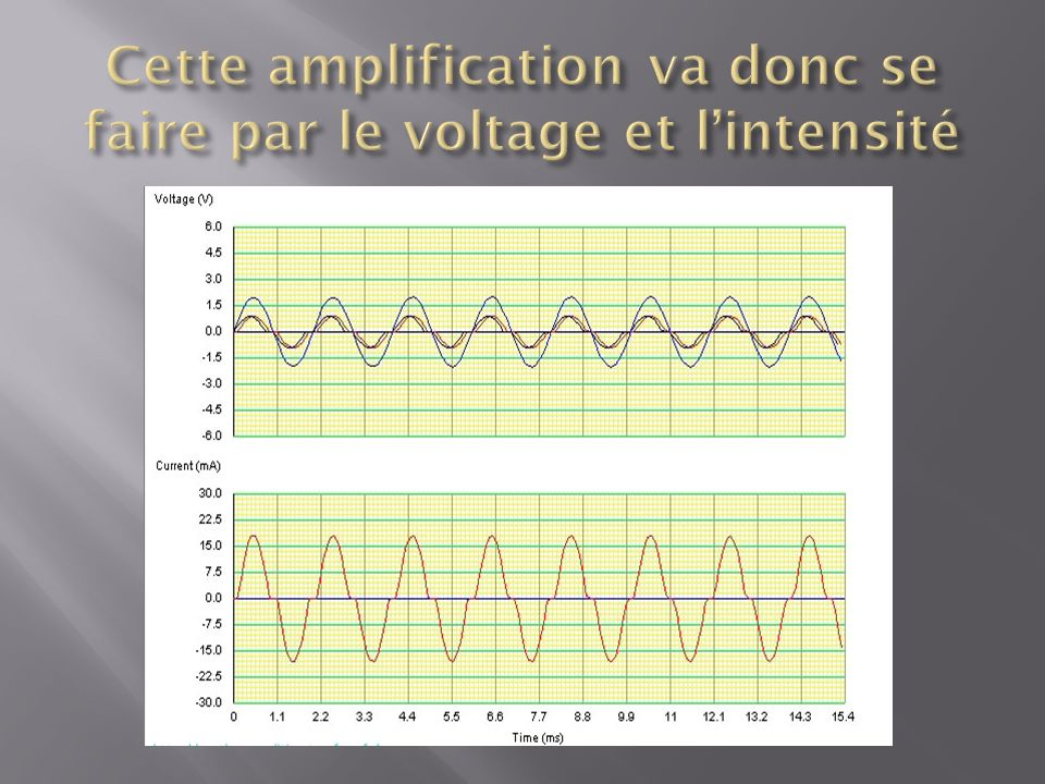 Cette amplification va donc se faire par le voltage et l'intensité