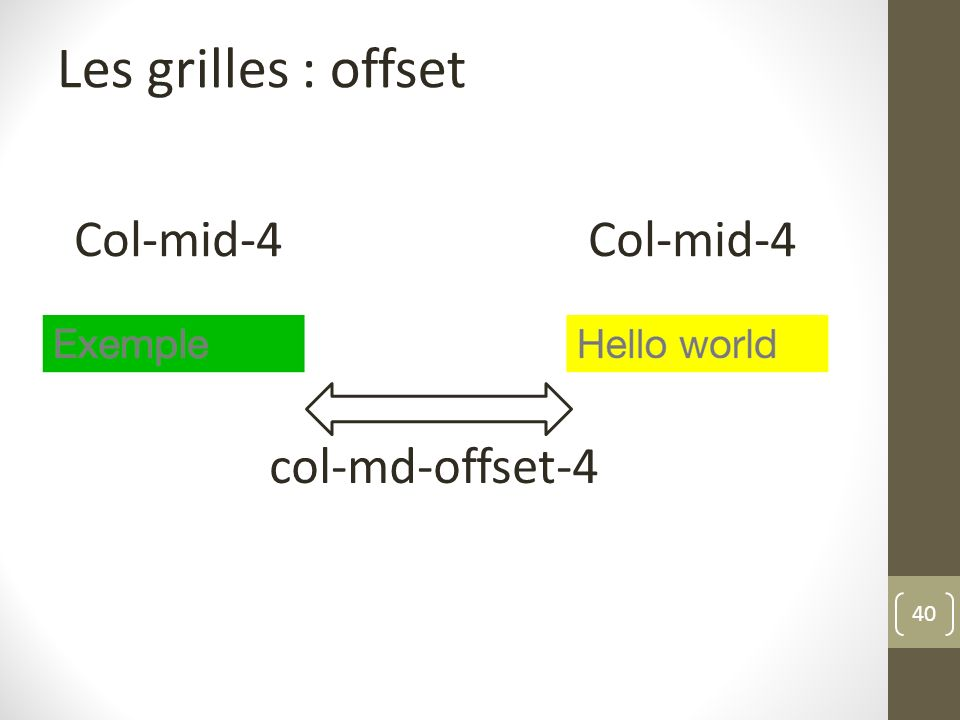 Les grilles : offset Col-mid-4 Col-mid-4 col-md-offset-4