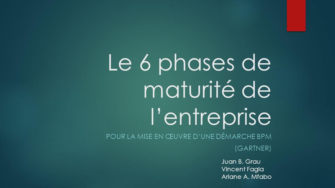 Le 6 phases de maturité de l'entreprise