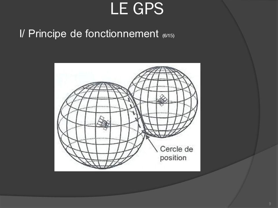 LE GPS I/ Principe de fonctionnement (6/15)