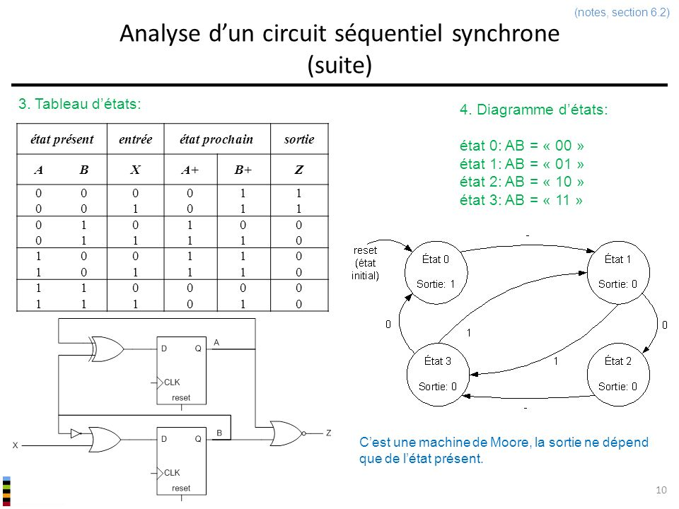 Analyse d'un circuit séquentiel synchrone (suite)