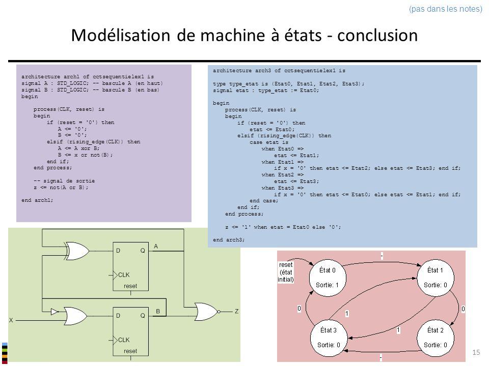 Modélisation de machine à états - conclusion