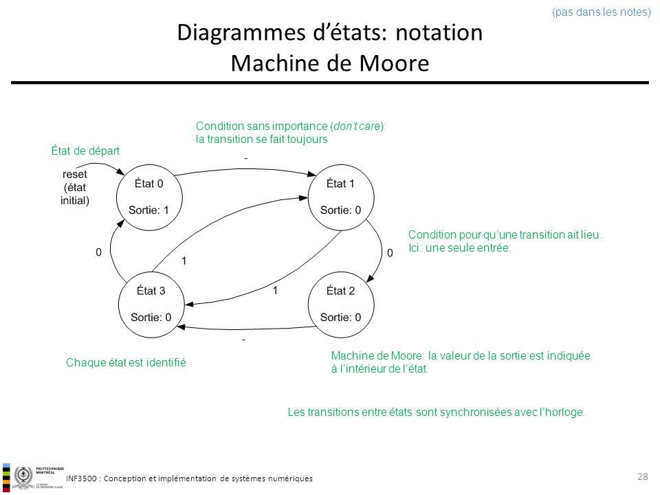 Diagrammes d'états: notation Machine de Moore