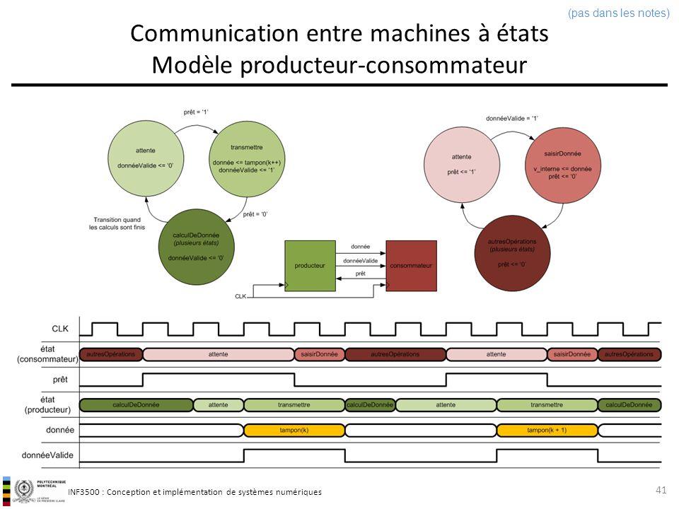 Communication entre machines à états Modèle producteur-consommateur