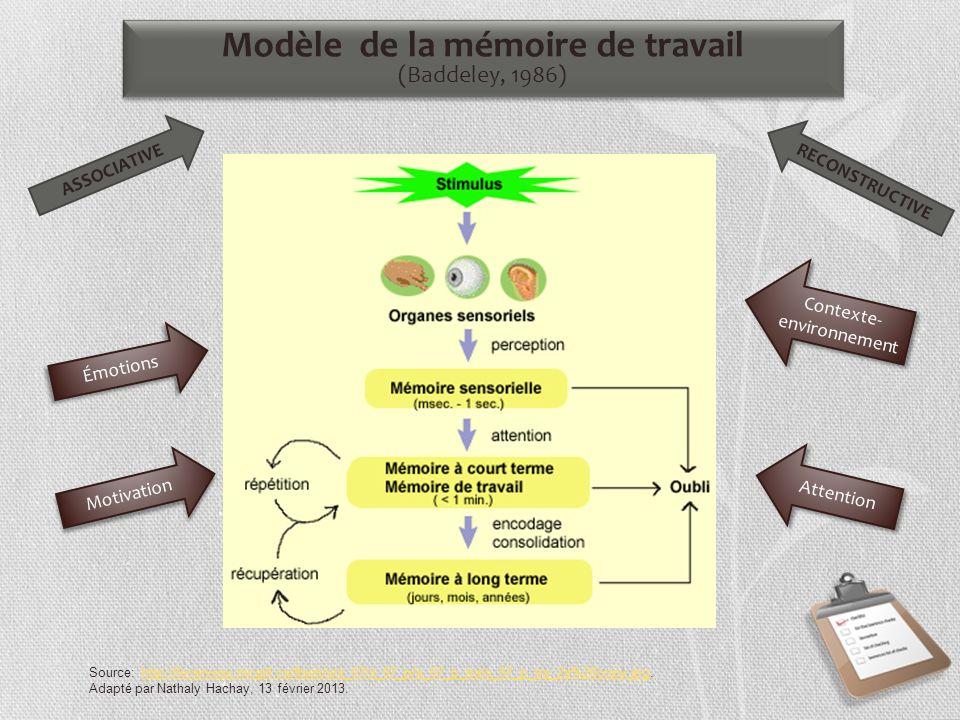 Modèle de la mémoire de travail