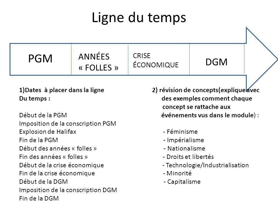 Ligne du temps PGM DGM ANNÉES « FOLLES » CRISE ÉCONOMIQUE