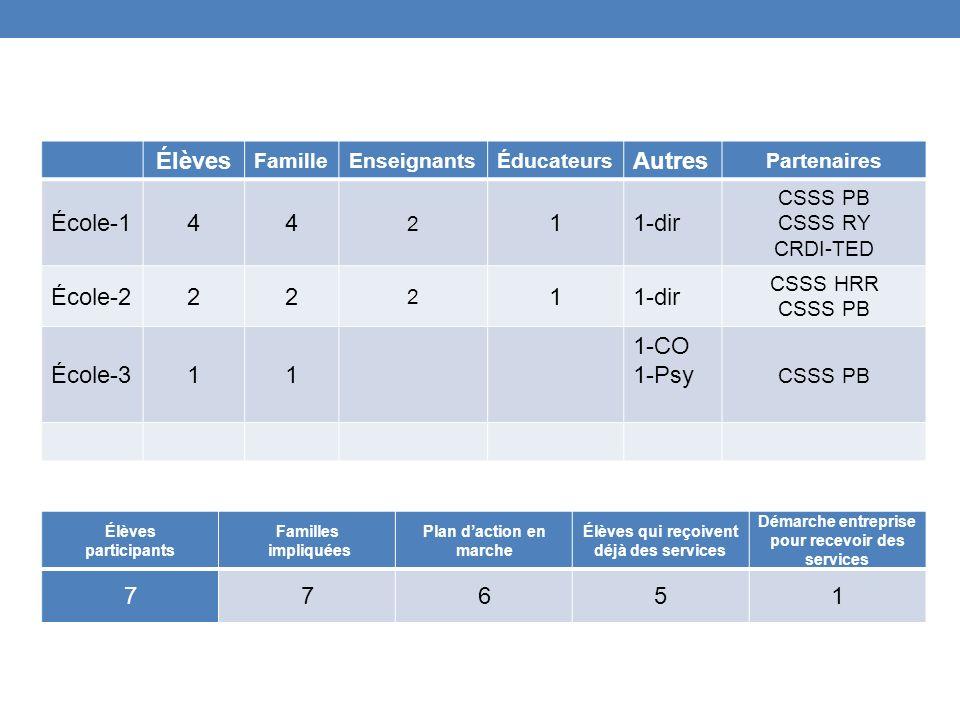 Élèves Autres École-1 4 1 1-dir École-2 École-3 1-CO 1-Psy 7 6 5 1