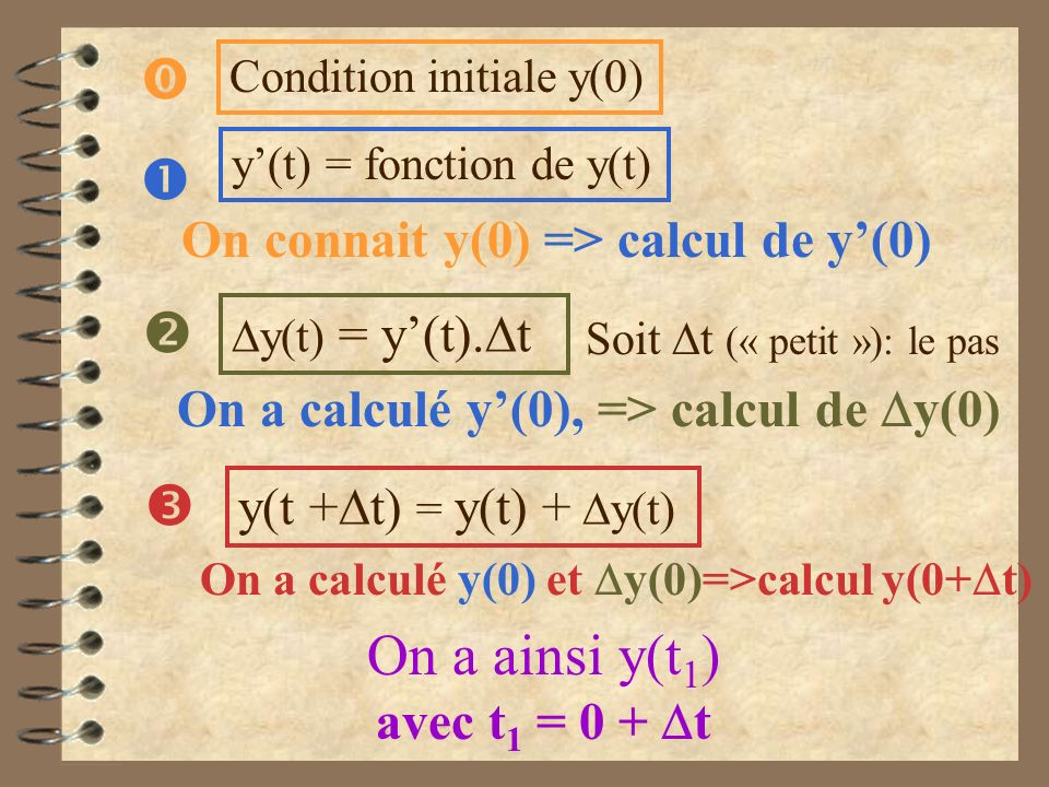     On a ainsi y(t1) On connait y(0) => calcul de y'(0)