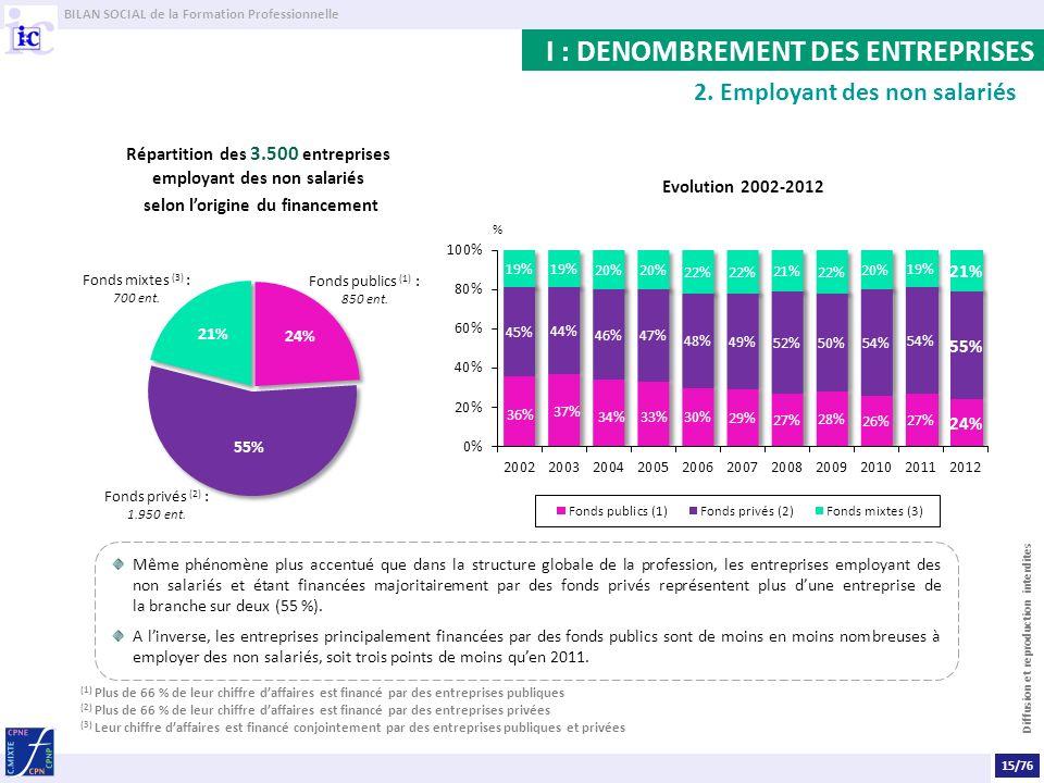 I : DENOMBREMENT DES ENTREPRISES