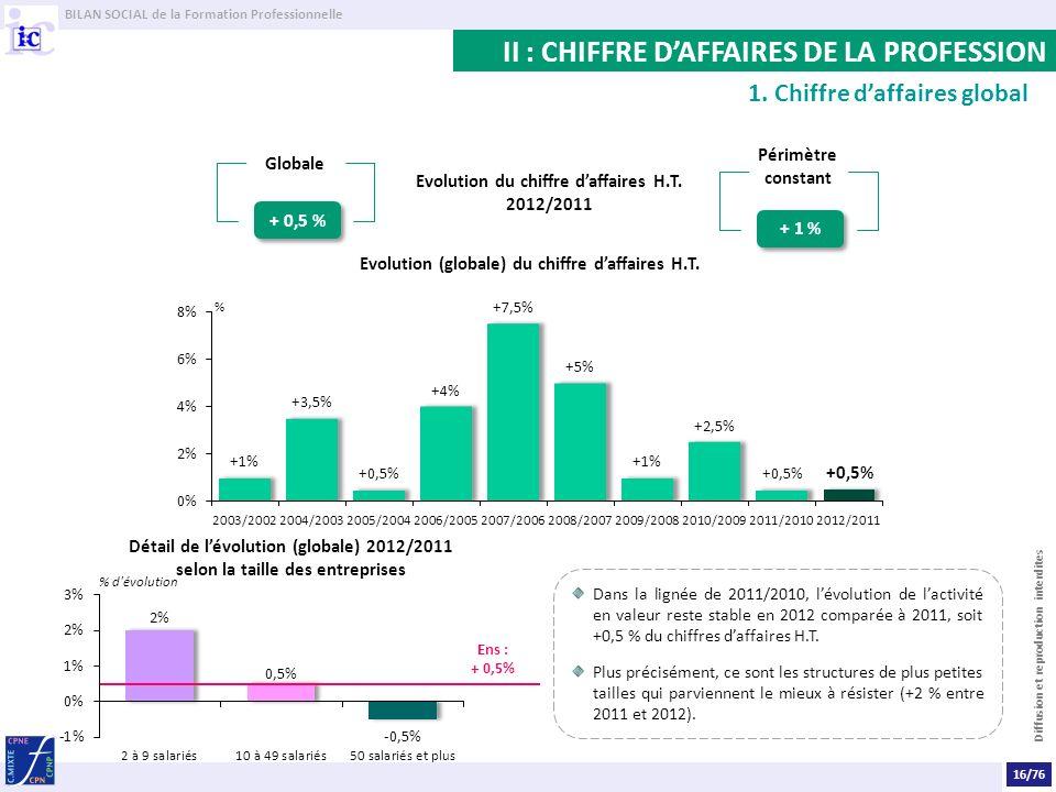 II : CHIFFRE D'AFFAIRES DE LA PROFESSION