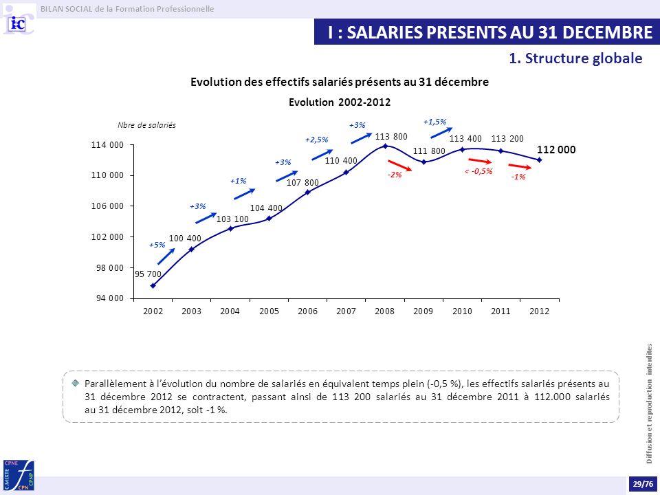 Evolution des effectifs salariés présents au 31 décembre