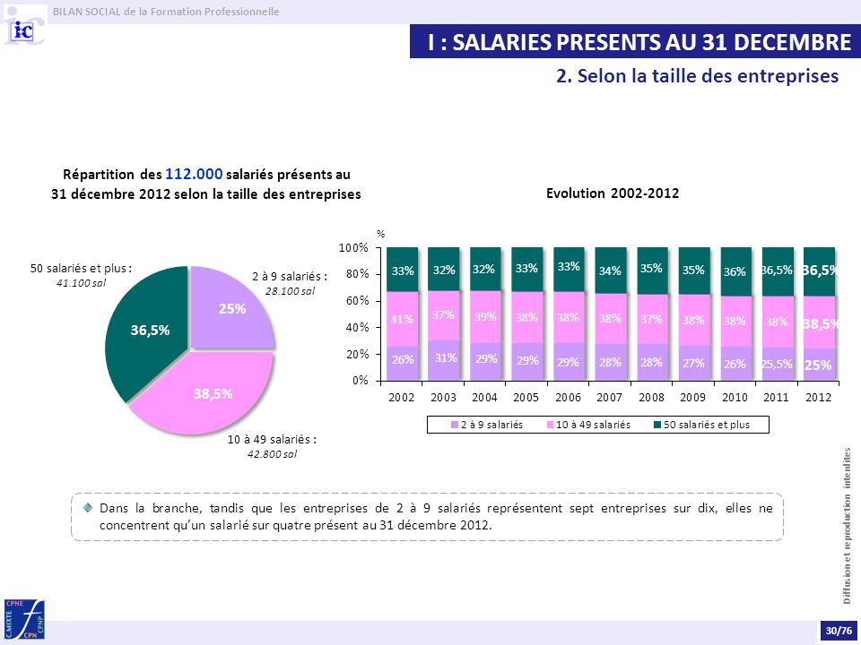 I : SALARIES PRESENTS AU 31 DECEMBRE