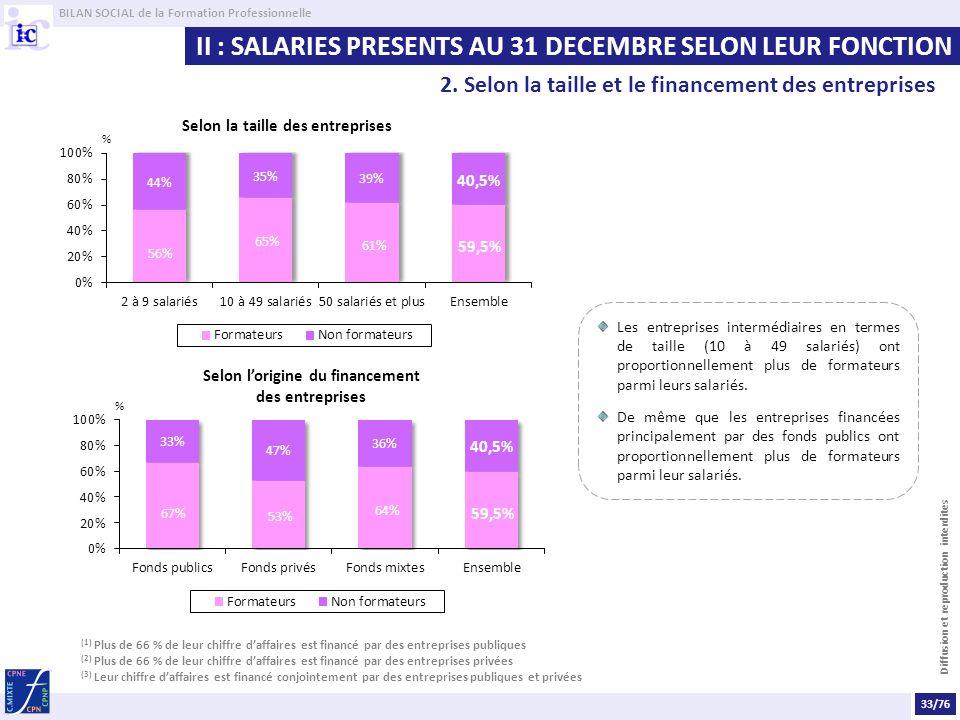 II : SALARIES PRESENTS AU 31 DECEMBRE SELON LEUR FONCTION