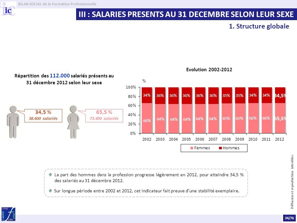 III : SALARIES PRESENTS AU 31 DECEMBRE SELON LEUR SEXE