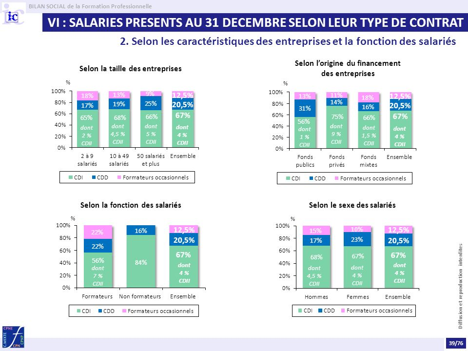 VI : SALARIES PRESENTS AU 31 DECEMBRE SELON LEUR TYPE DE CONTRAT