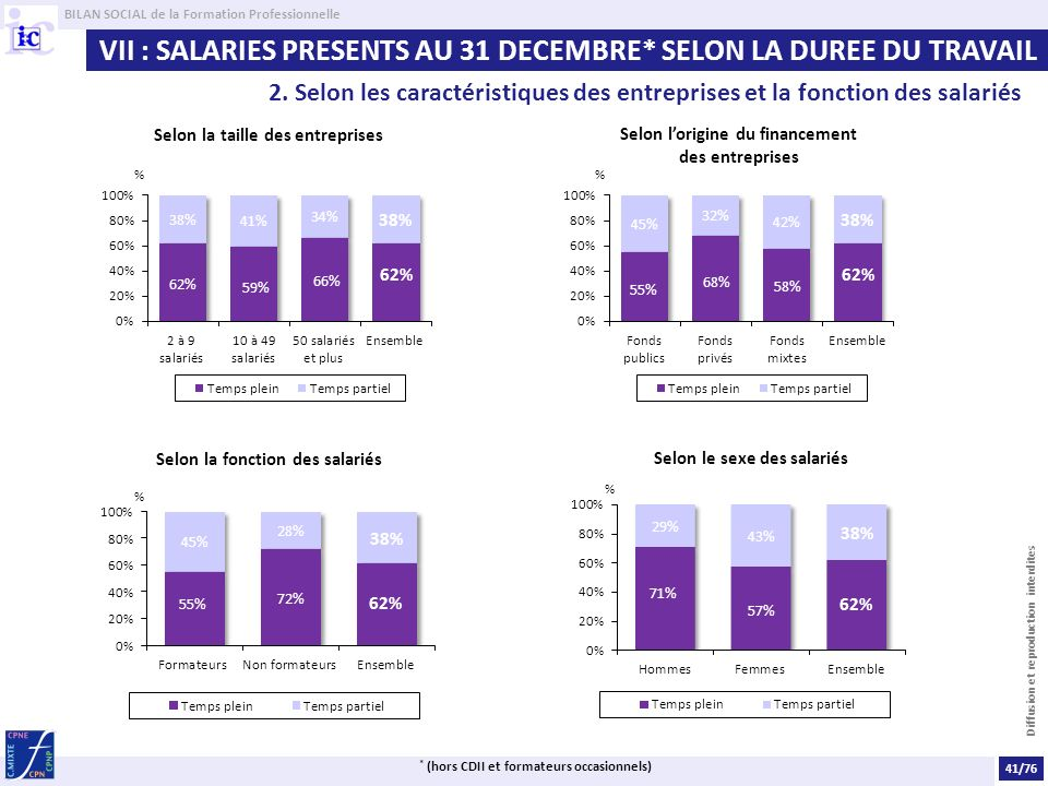 VII : SALARIES PRESENTS AU 31 DECEMBRE* SELON LA DUREE DU TRAVAIL