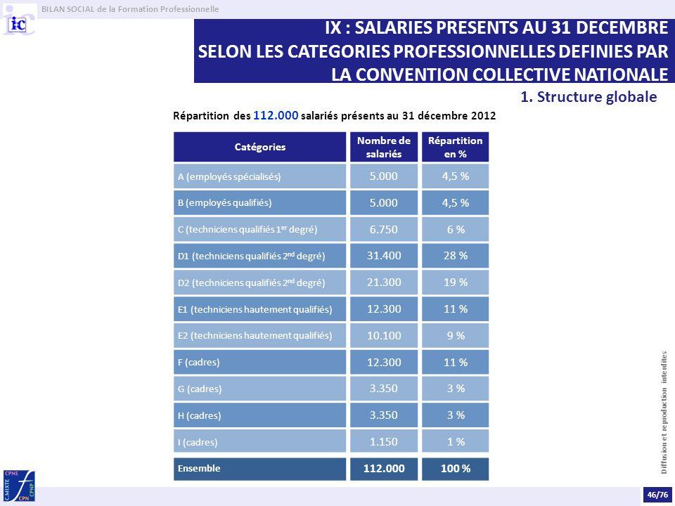 Répartition des 112.000 salariés présents au 31 décembre 2012