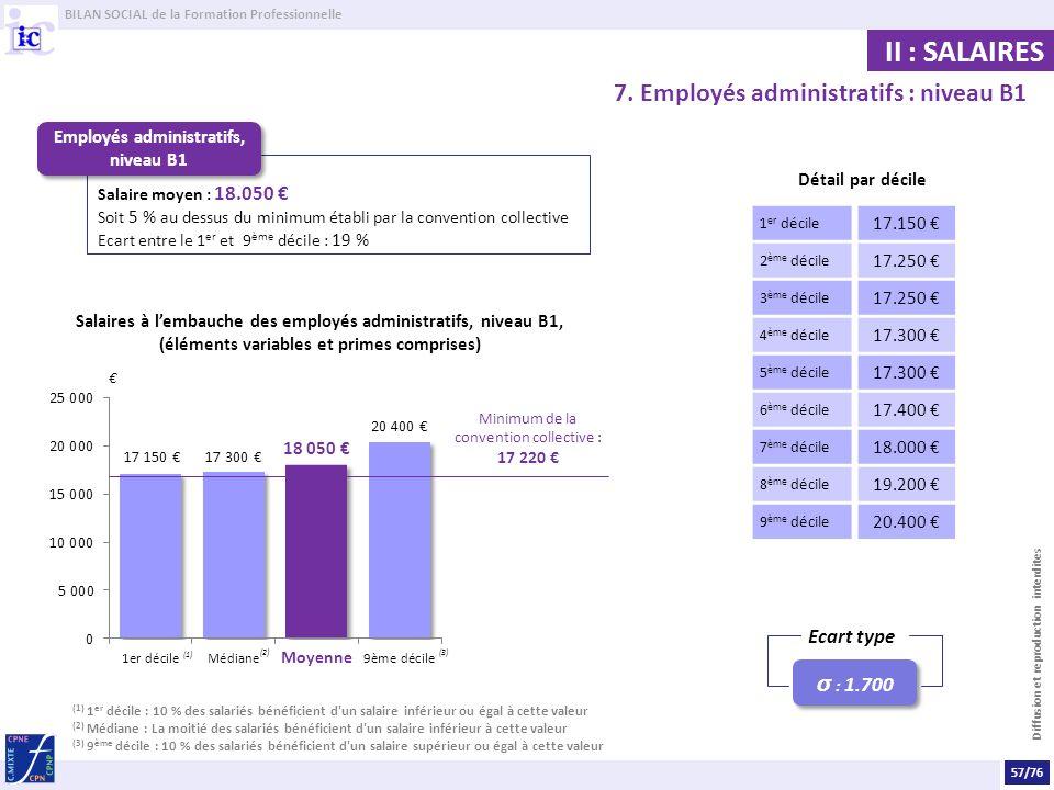 Employés administratifs, niveau B1