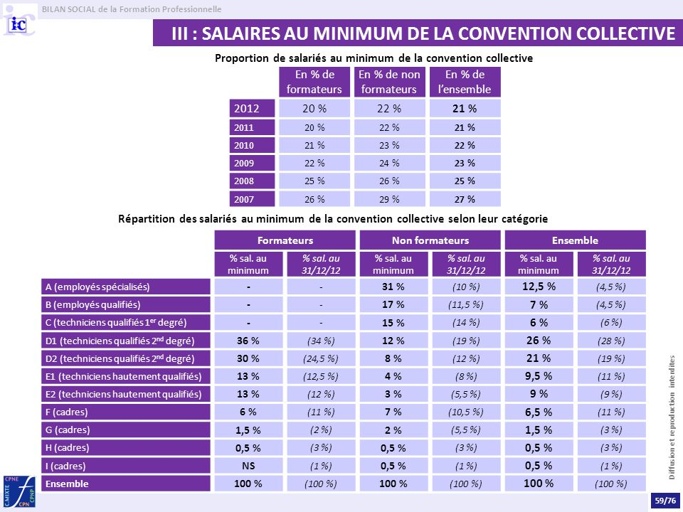 Proportion de salariés au minimum de la convention collective