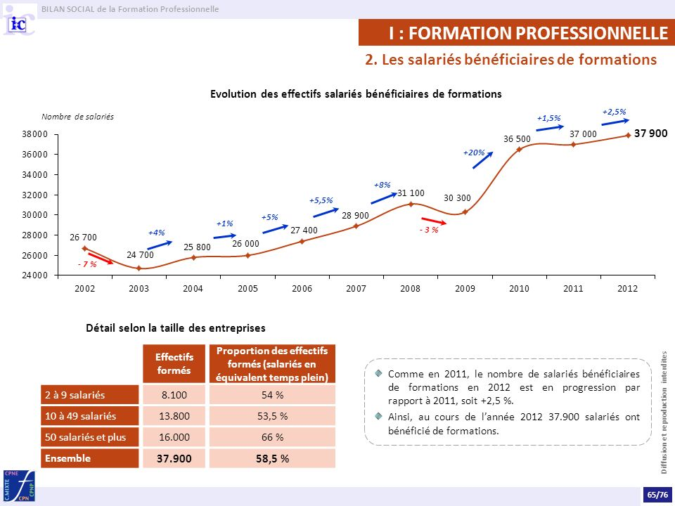 I : FORMATION PROFESSIONNELLE