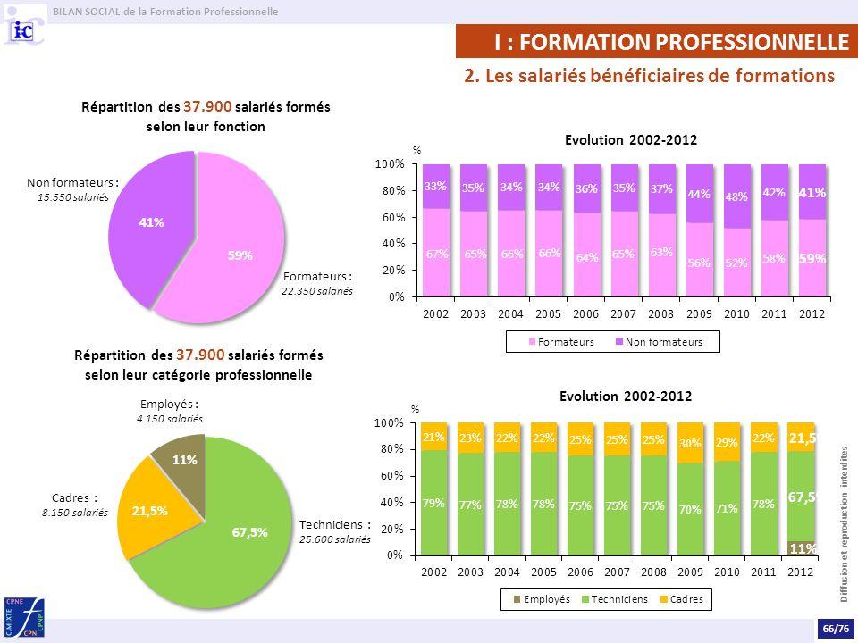 Répartition des 37.900 salariés formés selon leur fonction