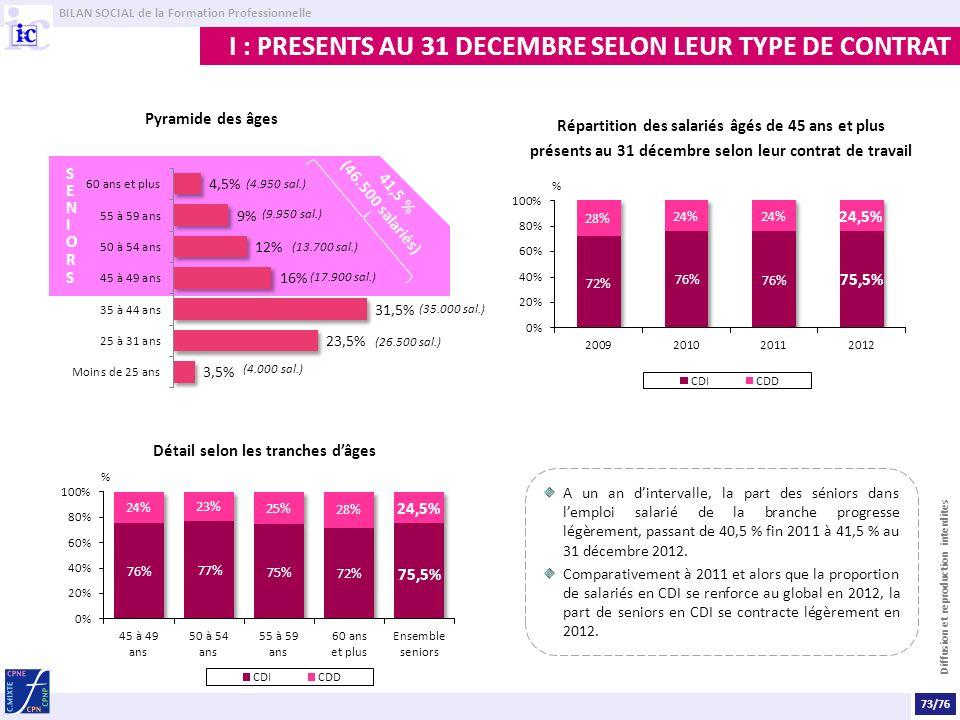 I : PRESENTS AU 31 DECEMBRE SELON LEUR TYPE DE CONTRAT