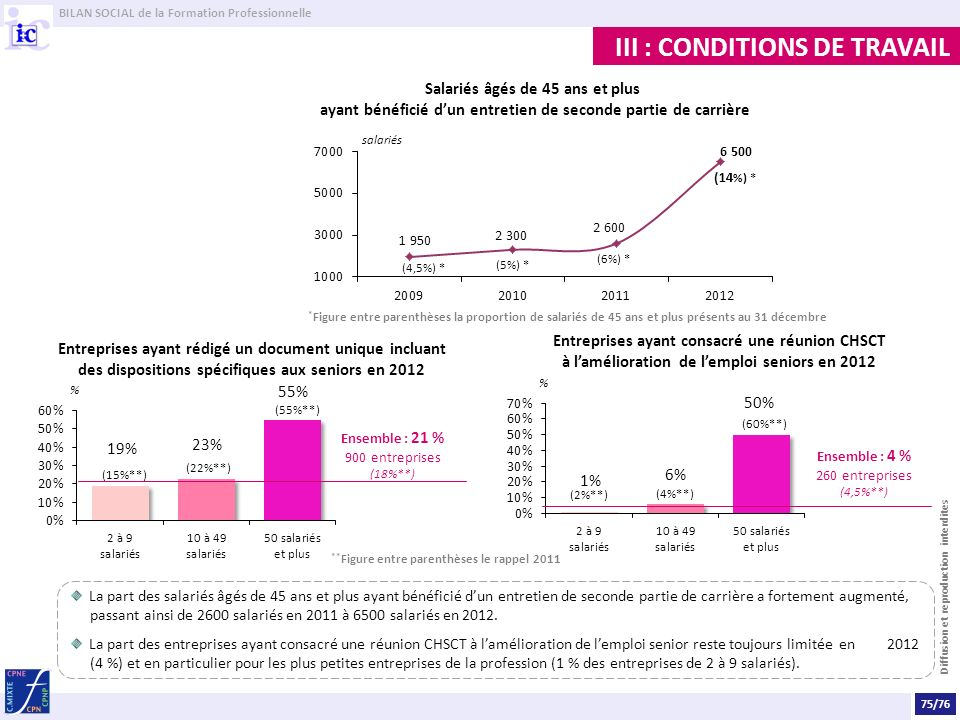 III : CONDITIONS DE TRAVAIL