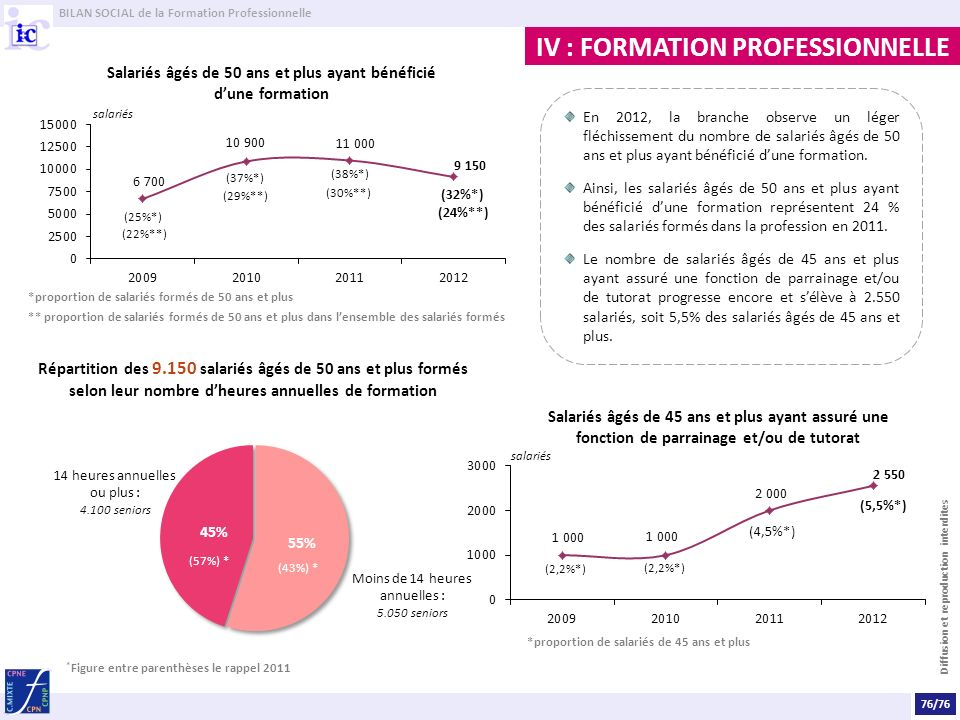 Salariés âgés de 50 ans et plus ayant bénéficié d'une formation