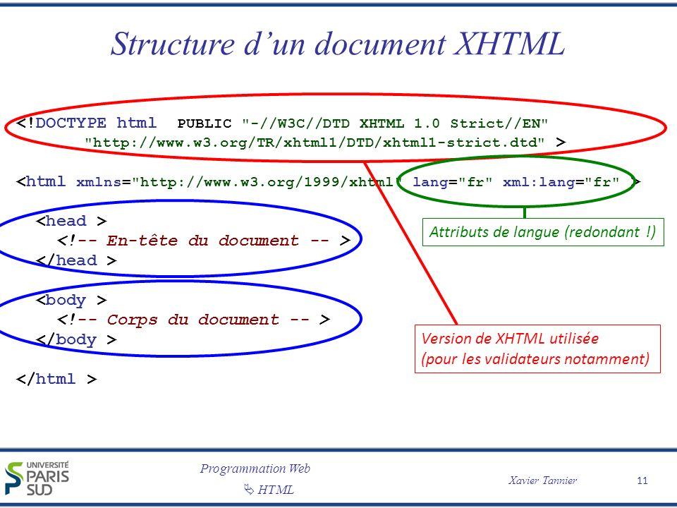 Structure d'un document XHTML