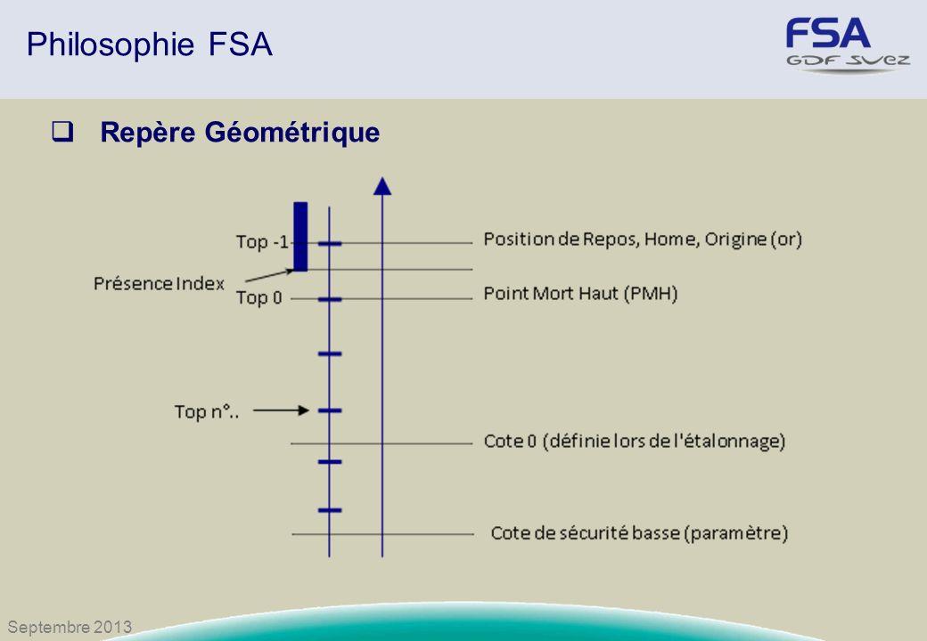 Philosophie FSA Repère Géométrique Septembre 2013