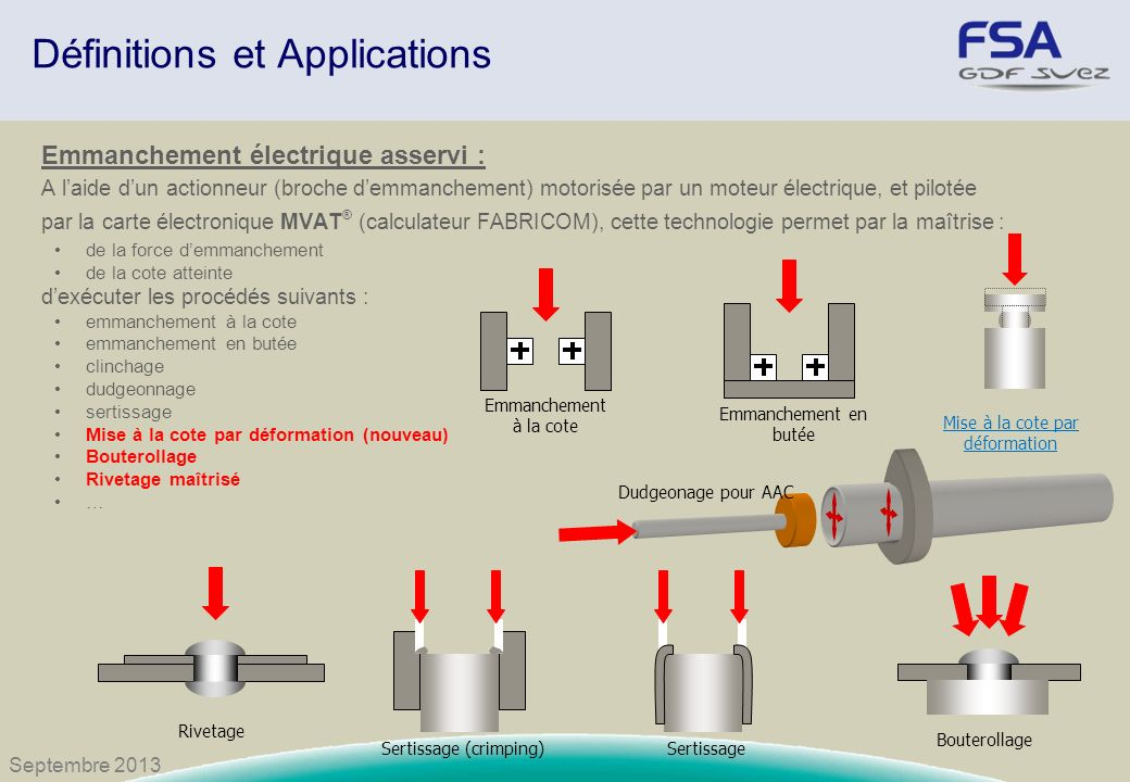 Définitions et Applications