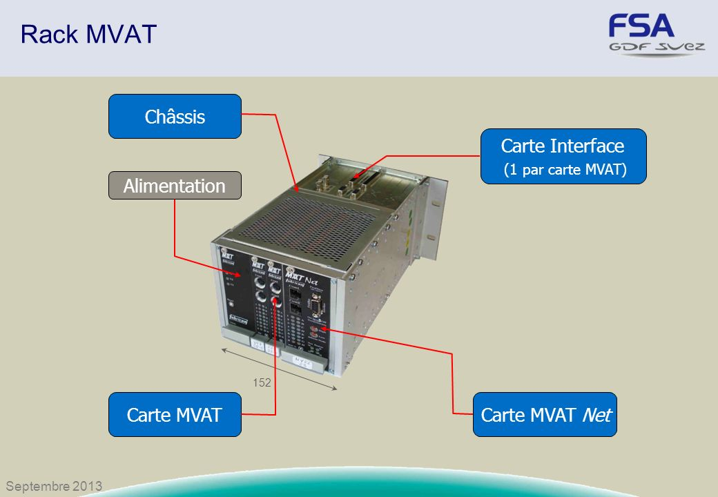 Rack MVAT Châssis Carte Interface (1 par carte MVAT) Alimentation