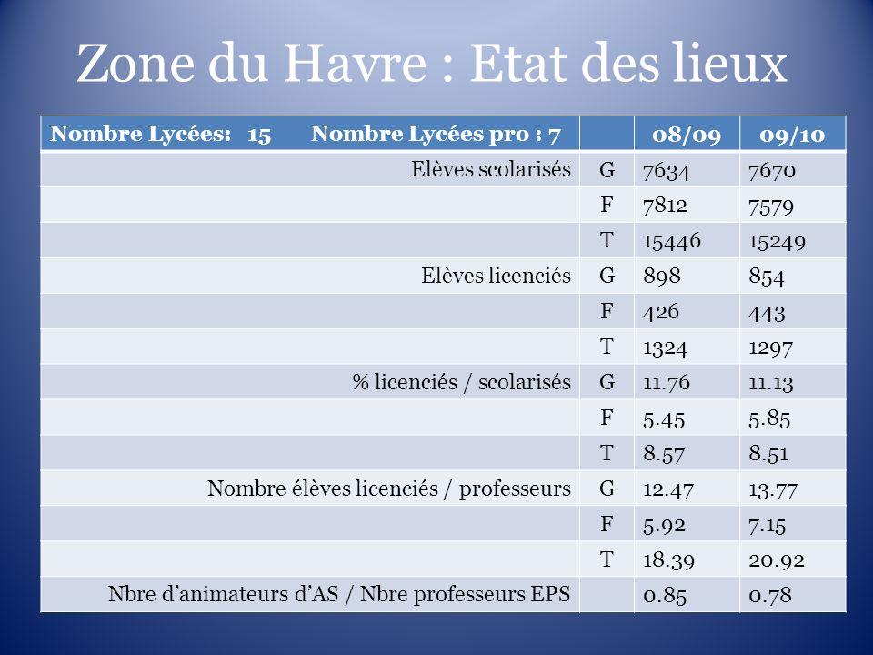Zone du Havre : Etat des lieux