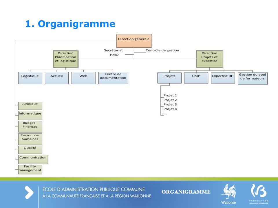 1. Organigramme ORGANIGRAMME